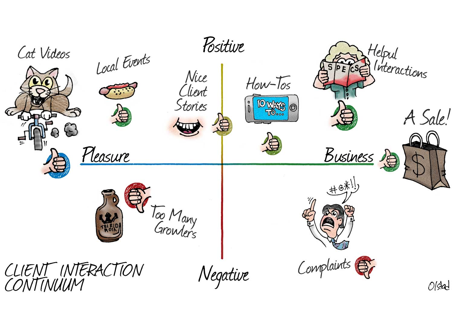 Client Interaction Continuum