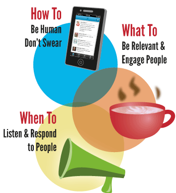 How to: Be Human, Don't swear. What to: Be relvant and Engage People. WHen TO: Listen and respond to people