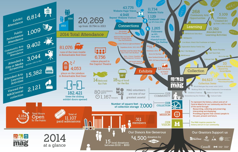 Red Deer Museum Infographic Design